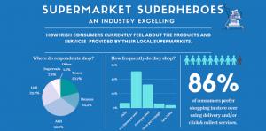 Supermarket Superhero infographic